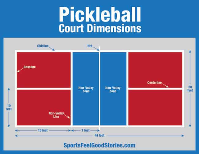 "court-dimensions-image ""class ="" wp-image-33024 ""srcset ="" http://www.rugby-sanguinet.com/wp-content/uploads/2020/02/pickleball-court-dimensions-image.jpg 650w, https : //www.sportsfeelgoodstories.com/wp-content/uploads/2020/02/pickleball-court-dimensions-image-70x54.jpg 70w, https://www.sportsfeelgoodstories.com/wp-content/uploads/2020/ 02 / dimensions-du-terrain-de-pickleball-image-300x232.jpg 300w, https://www.sportsfeelgoodstories.com/wp-content/uploads/2020/02/pickleball-court-dimensions-image-544x420.jpg 544w ""données- lazy-tailles = ""(largeur max: 650px) 100vw, 650px"" src = ""http://www.rugby-sanguinet.com/wp-content/uploads/2020/02/pickleball-court-dimensions-image.jpg"" / ><noscript><img width="