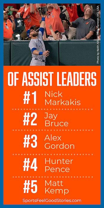 Leaders assistants de la MLB
