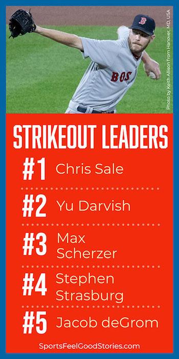 Leaders barrés de la MLB