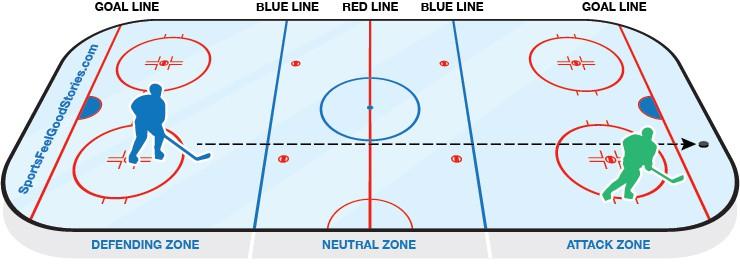 Diagramme de glaçage de hockey